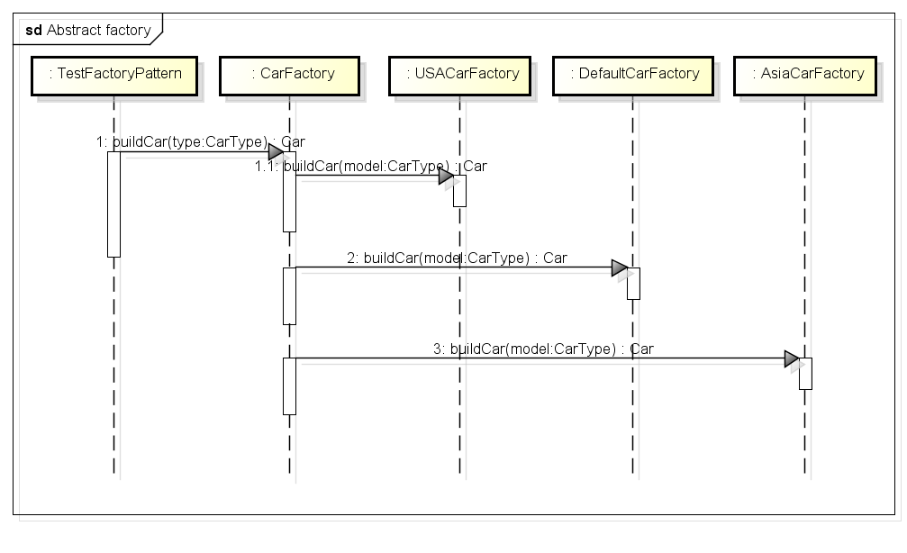abstract_factory_sequence_diagram-9375997