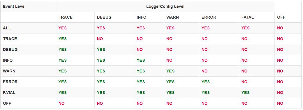 Log4j Log Levels