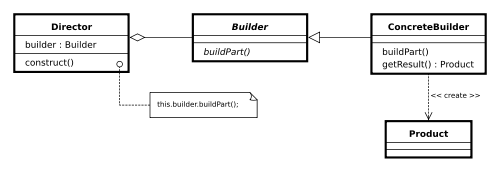 Builder Design Pattern In Java Howtodoinjava