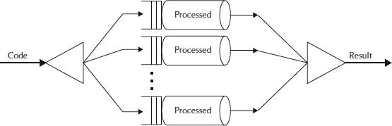 Fork/Join Framework Tutorial: ForkJoinPool Example