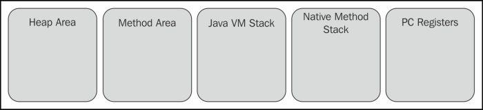 JVM Memory Area Parts