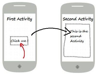 Android Tutorial : Key Concepts - HowToDoInJava