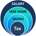 Calculate Your Take Home Salary