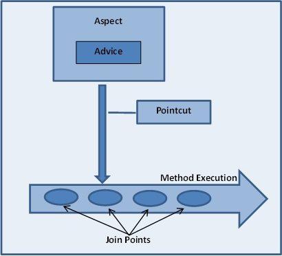 spring-aop-diagram