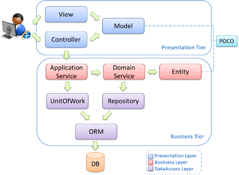 3 tier architecture with mvc part of it