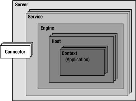Tomcat Tutorial - Architecture and server xml configuration