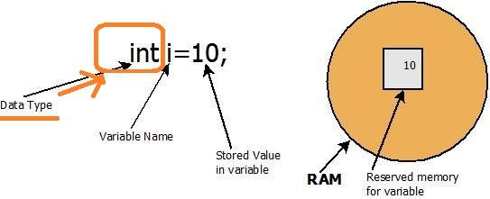 Java Data Type