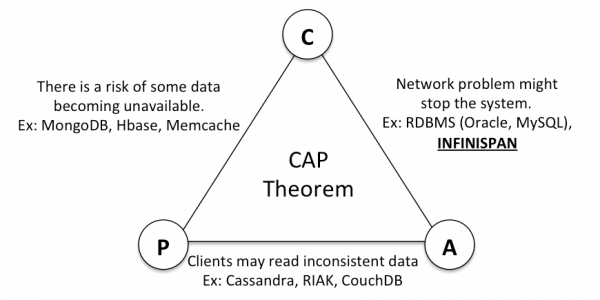 CAP Theorem Example