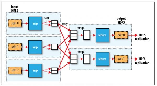 Hadoop MapReduce Tutorial for Beginners - HowToDoInJava