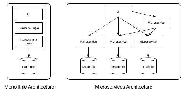 Microservices - Definition, Principles and Benefits ...