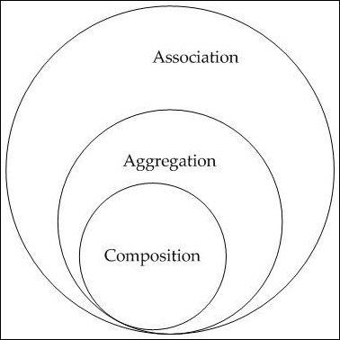 Association, Aggregation and Composition Relationship