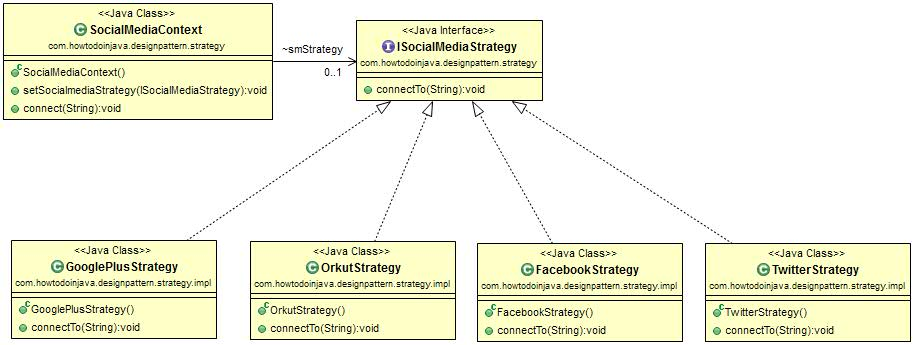 Strategy Pattern Class Diagram