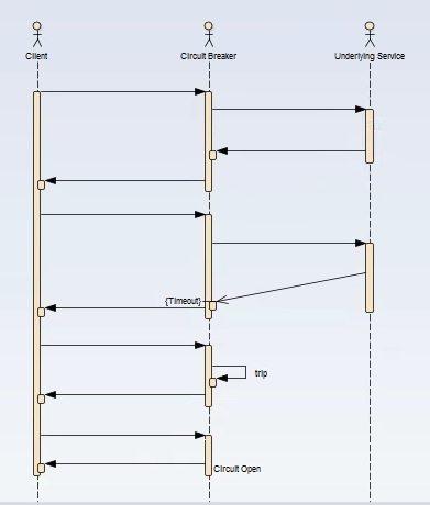 Hystrix Circuit Breaker Pattern - Spring Cloud - HowToDoInJava