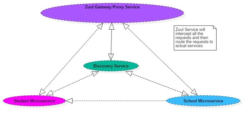 Netflix zuul example - zuul api gateway pattern - spring cloud tutorial