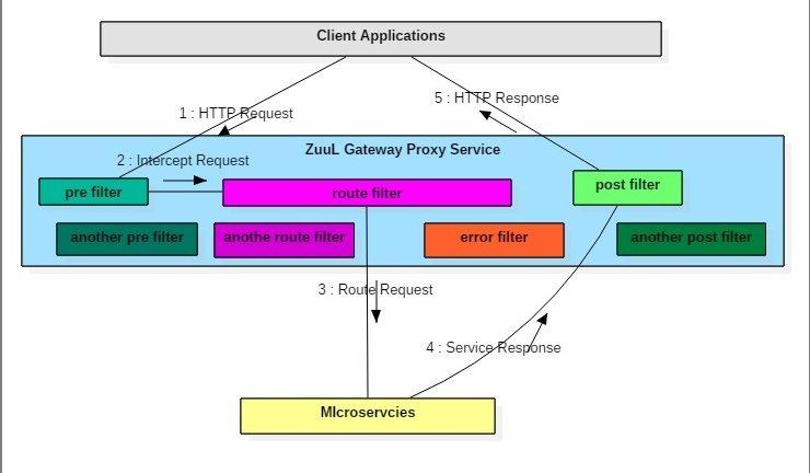 Netflix zuul example - zuul api gateway pattern - spring