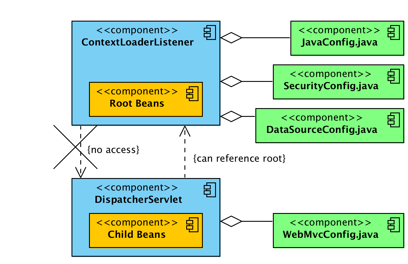 ContextLoaderListener vs DispatcherServlet