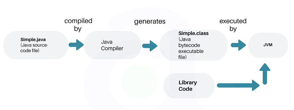 Java Execution Flow
