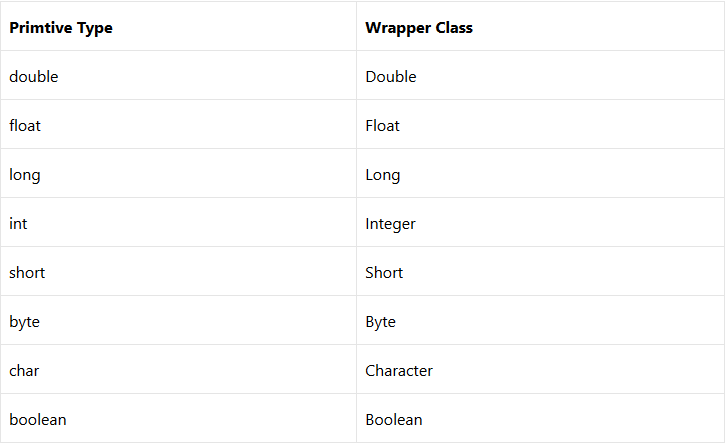 Java wrapper classes - autoboxing, unboxing and conversion