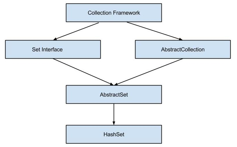 HashSet Hierarchy