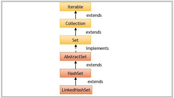 LinkedHashSet Hierarchy