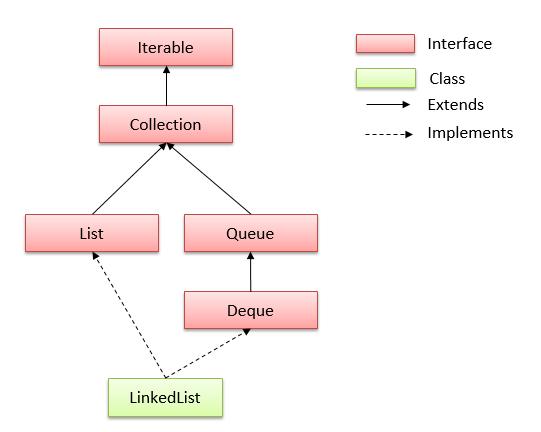 LinkedList Hierarchy