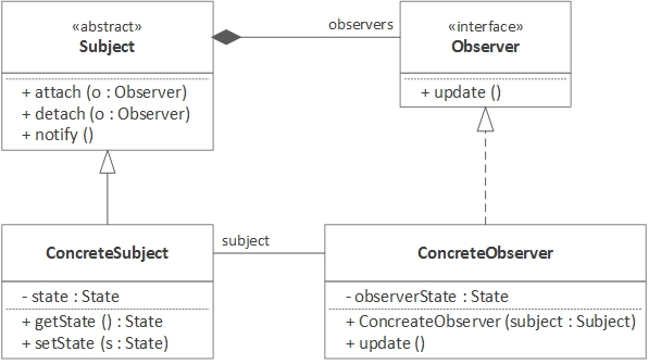 Observer Pattern Architecture