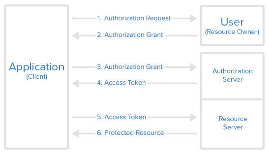 Spring Security - OAuth2 Authorization and Resource Server