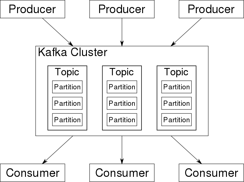 Overview_of_Apache_Kafka