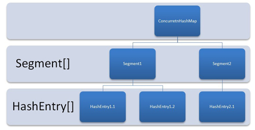 ConcurrentHashMap Internal Structure