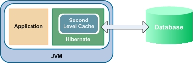 Hibernate with EhCache