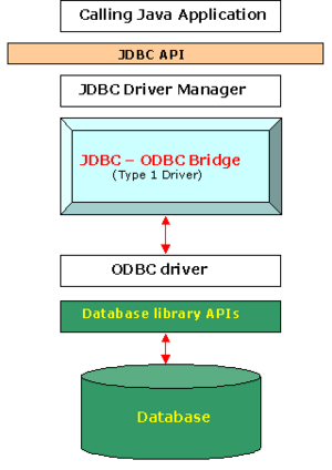 JDBC-driver-type-1