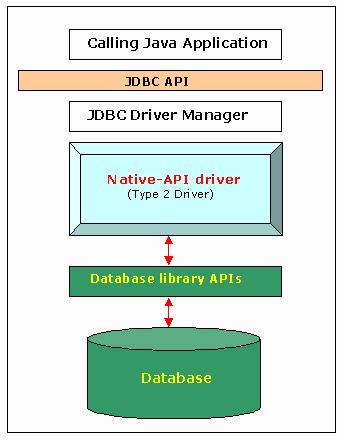 JDBC-driver-type-2