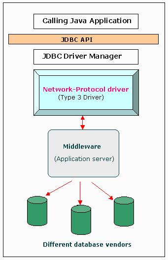 JDBC-driver-type-3