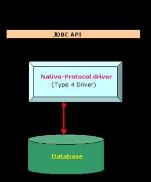 JDBC-driver-type-4