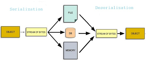 Serialization-deserialization-demo