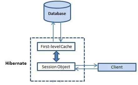 Hibernate first level cache