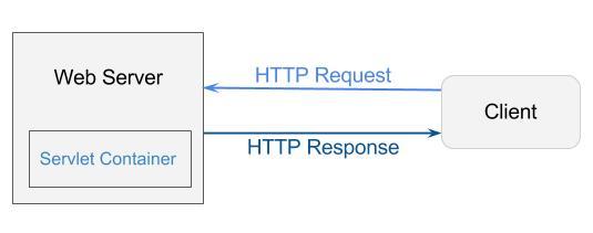 web server servlet container